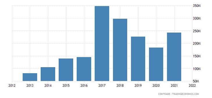 vietnam imports tanzania