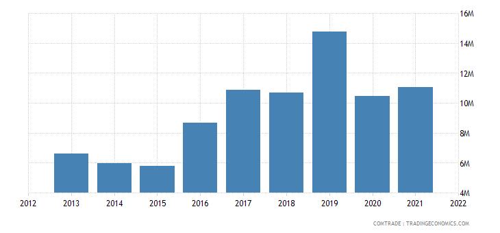 vietnam imports tunisia