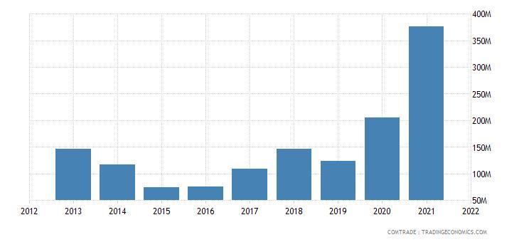 vietnam imports ukraine
