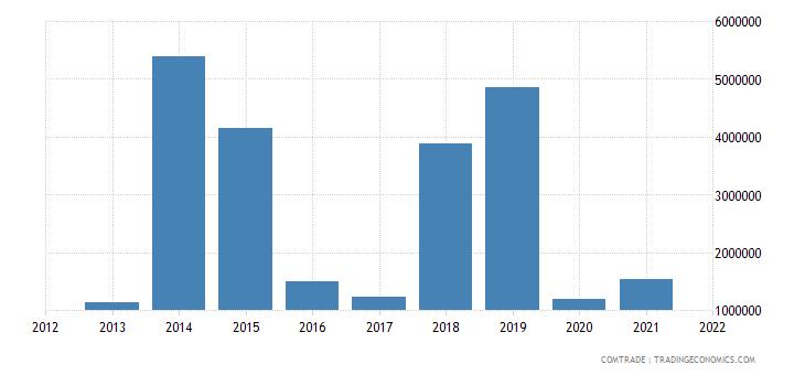 vietnam imports venezuela