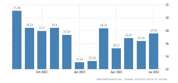 Vietnam Imports
