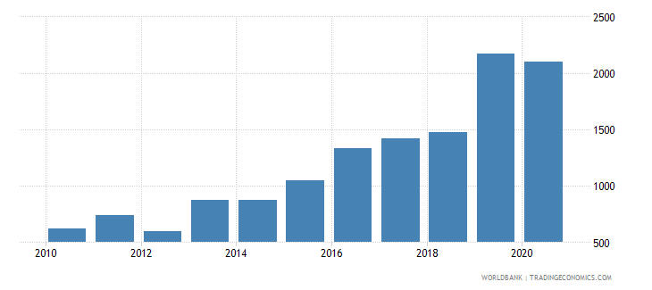 vietnam industrial design applications nonresident by count wb data