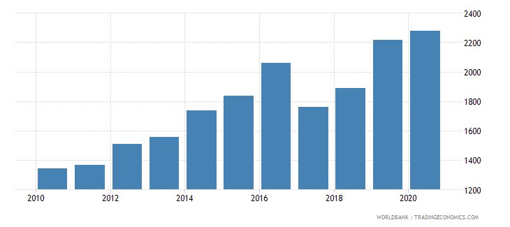 vietnam industrial design applications resident by count wb data