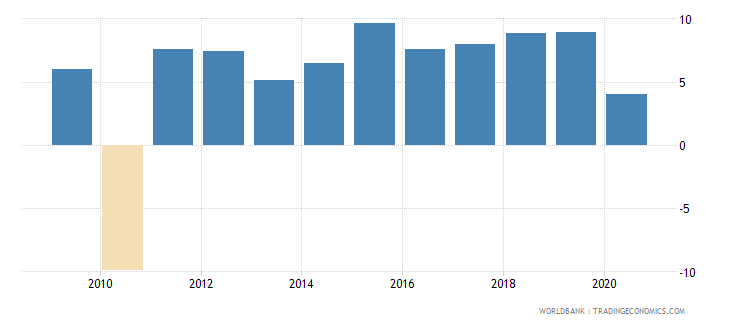vietnam industry value added annual percent growth wb data