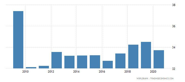 vietnam industry value added percent of gdp wb data