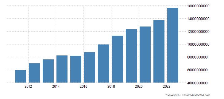 vietnam industry value added us dollar wb data