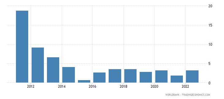 vietnam inflation consumer prices annual percent wb data