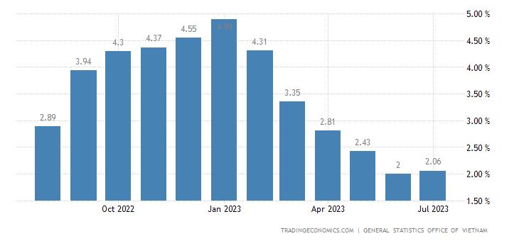 Vietnam Inflation Rate