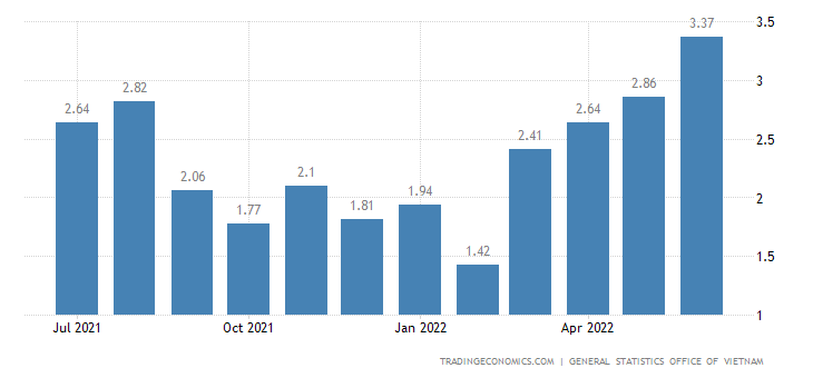 Vietnam Inflation Rate