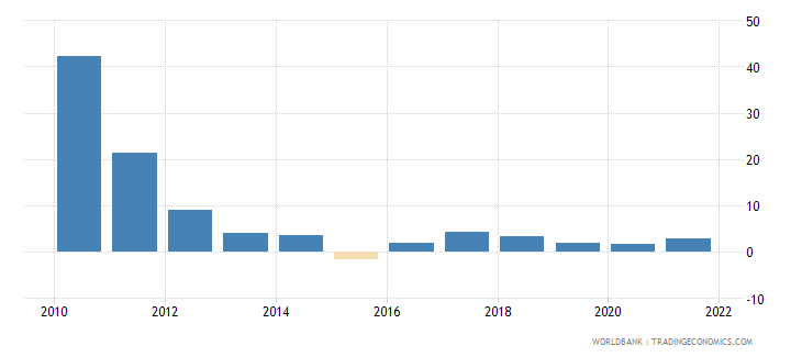 vietnam inflation gdp deflator annual percent wb data