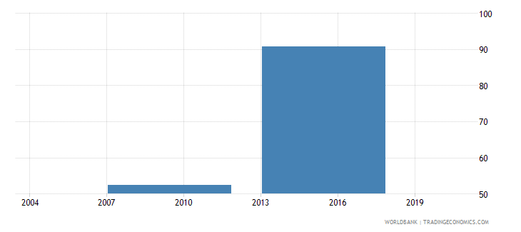 vietnam informal payments to public officials percent of firms wb data