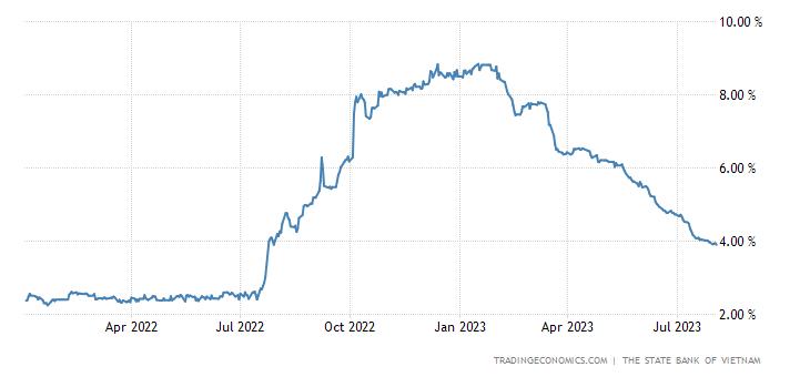 Vietnam Three Month Interbank Rate