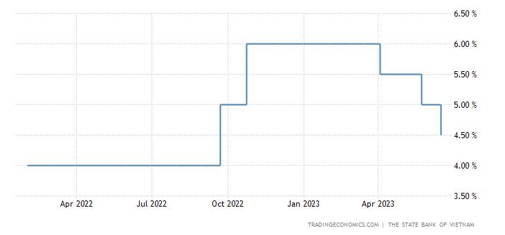 Vietnam Interest Rate