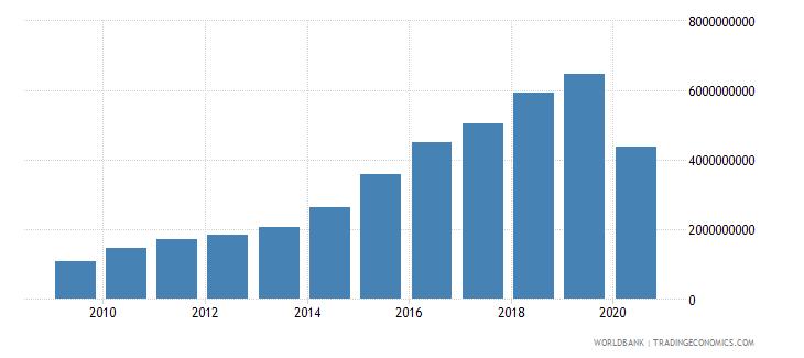 vietnam international tourism expenditures current us$ wb data