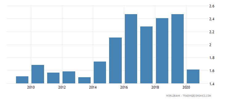 vietnam international tourism expenditures percent of total imports wb data