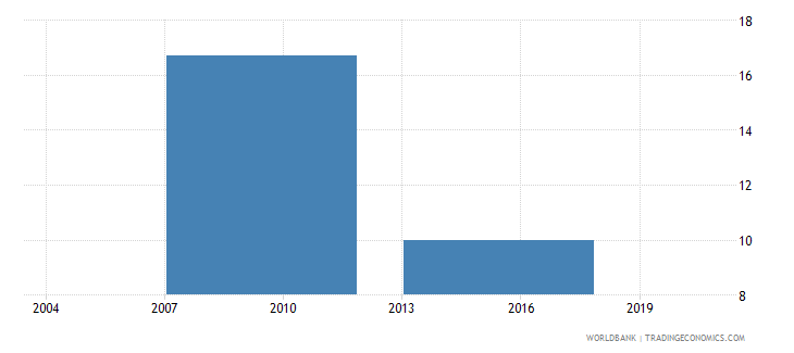 vietnam iso certification ownership percent of firms wb data