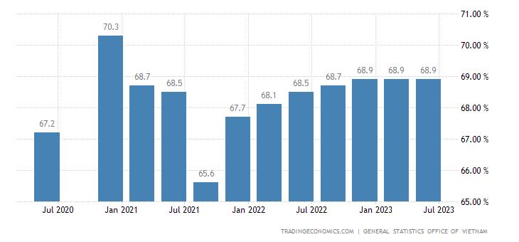 Vietnam Labor Force Participation Rate