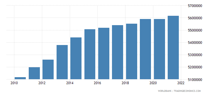 vietnam labor force total wb data