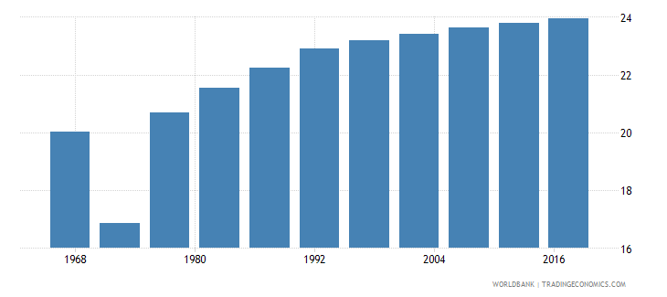 vietnam life expectancy at age 60 female wb data