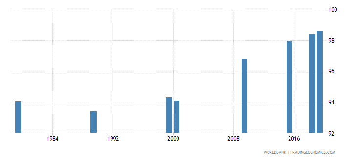 vietnam literacy rate youth female percent of females ages 15 24 wb data