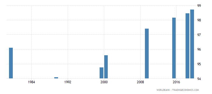 vietnam literacy rate youth male percent of males ages 15 24 wb data