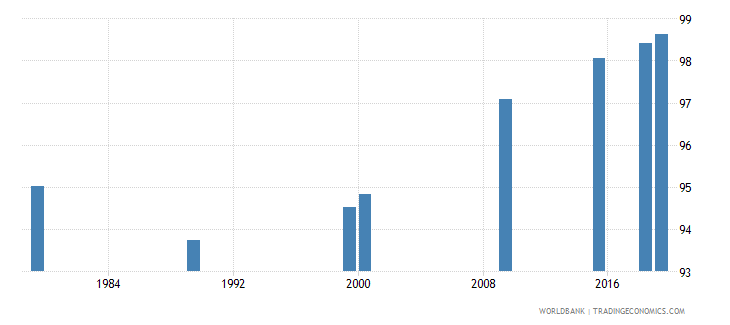 vietnam literacy rate youth total percent of people ages 15 24 wb data