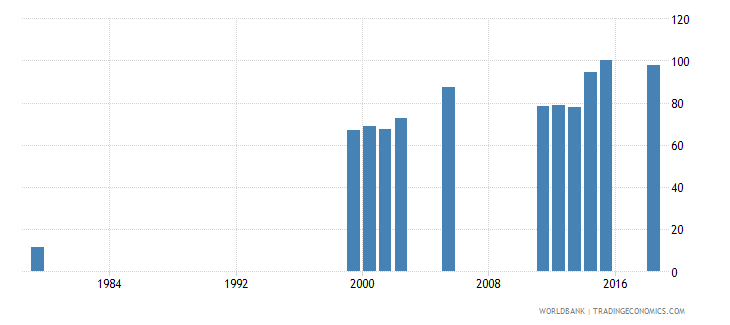 vietnam lower secondary completion rate total percent of relevant age group wb data