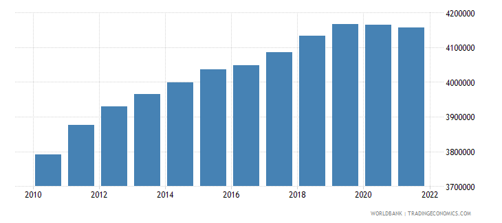 vietnam male population 00 04 wb data