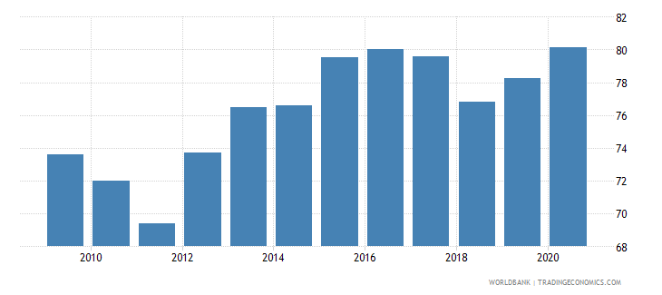 vietnam manufactures imports percent of merchandise imports wb data