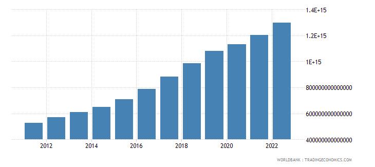 vietnam manufacturing value added constant lcu wb data