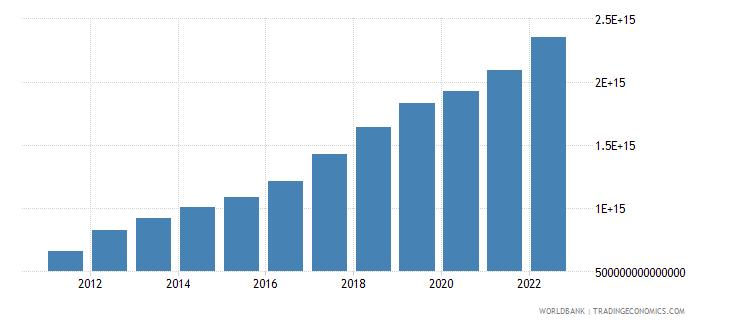 vietnam manufacturing value added current lcu wb data
