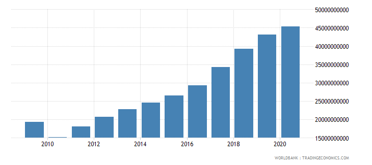 vietnam manufacturing value added us dollar wb data