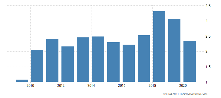 vietnam merchandise exports to developing economies in south asia percent of total merchandise exports wb data