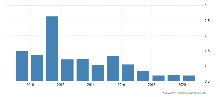 vietnam merchandise exports to developing economies in sub saharan africa percent of total merchandise exports wb data