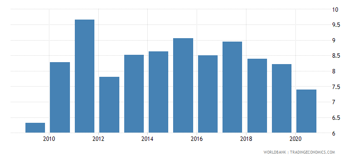 vietnam merchandise exports to developing economies outside region percent of total merchandise exports wb data