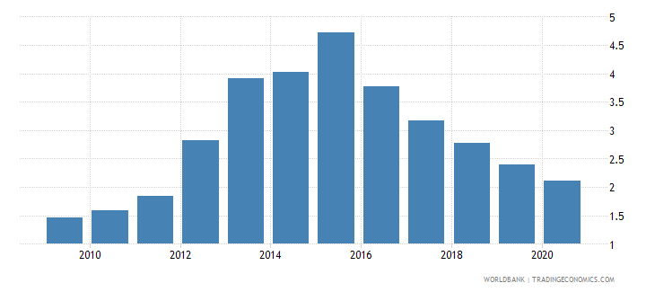 vietnam merchandise exports to economies in the arab world percent of total merchandise exports wb data