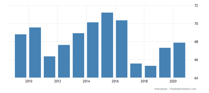 vietnam merchandise exports to high income economies percent of total merchandise exports wb data