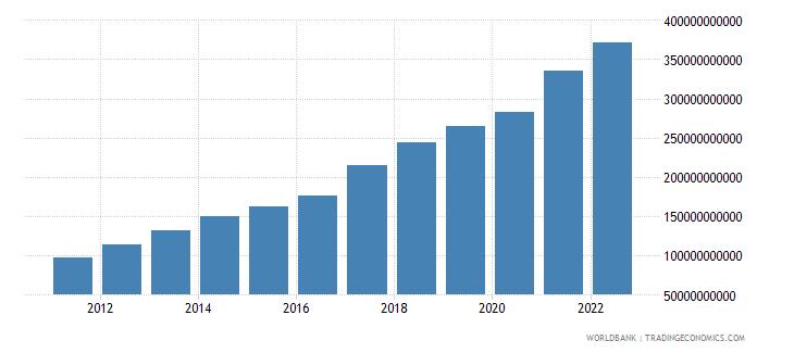 vietnam merchandise exports us dollar wb data