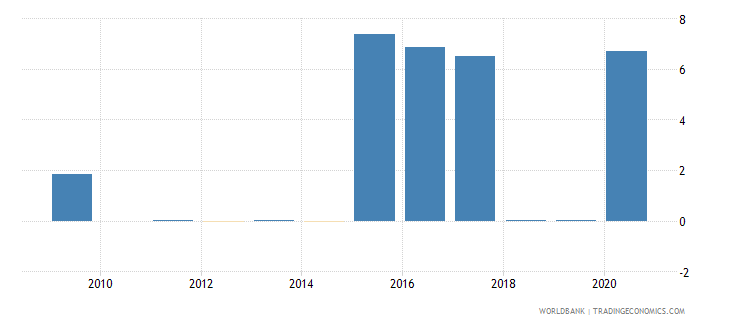 vietnam merchandise imports by the reporting economy residual percent of total merchandise imports wb data