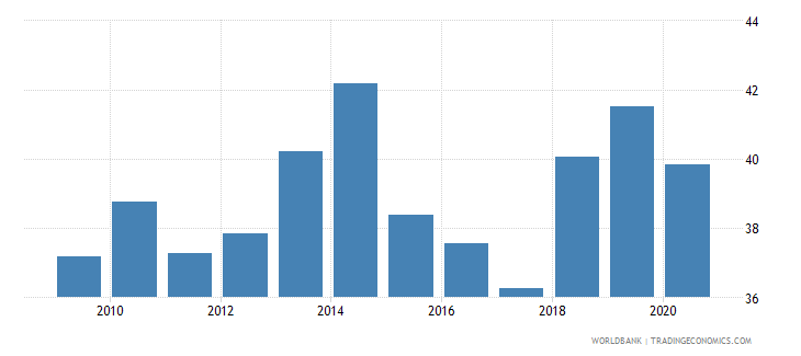 vietnam merchandise imports from developing economies in east asia  pacific percent of total merchandise imports wb data