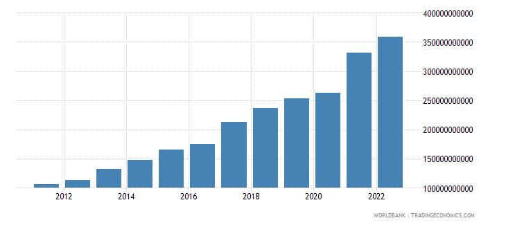 vietnam merchandise imports us dollar wb data