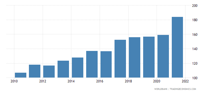 vietnam merchandise trade percent of gdp wb data
