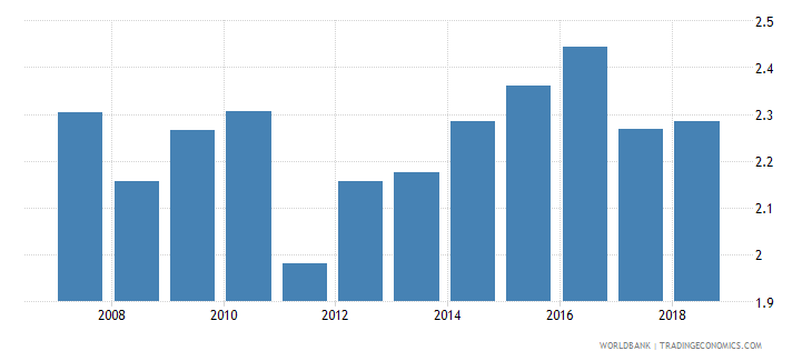 vietnam military expenditure percent of gdp wb data