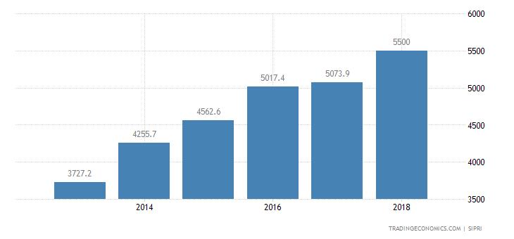 Vietnam Military Expenditure