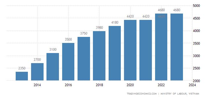 Vietnam Minimum Wages | 2019 | Data | Chart | Calendar | Forecast | News