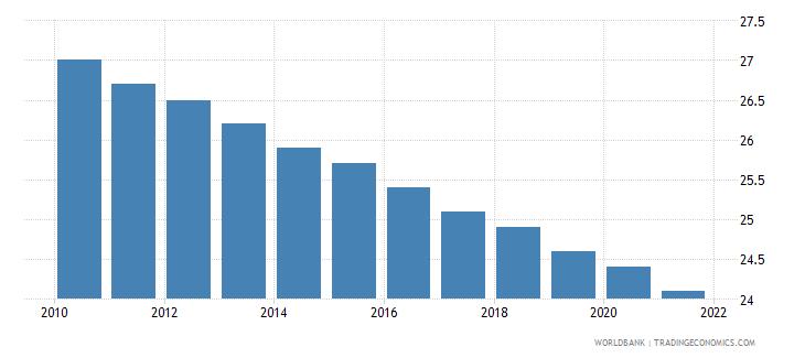 vietnam mortality rate under 5 male per 1000 wb data