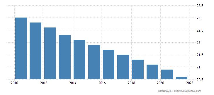 vietnam mortality rate under 5 per 1 000 wb data