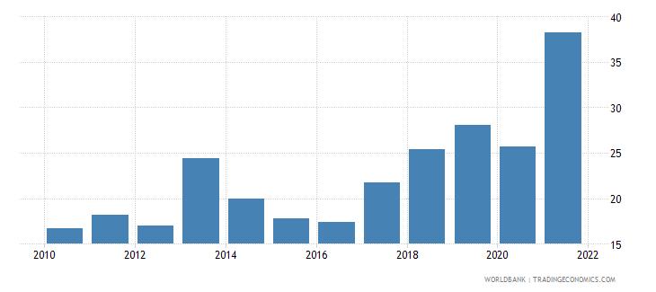 vietnam multilateral debt service percent of public and publicly guaranteed debt service wb data