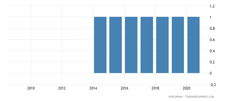 vietnam national accounts base year wb data