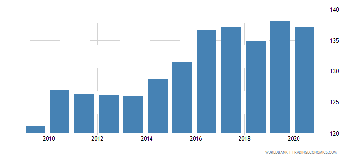 vietnam net barter terms of trade index 2000  100 wb data